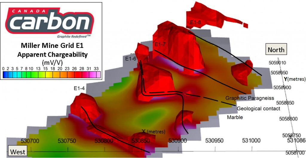 3D model of the IP anomalies identified on the Miller Mine property
