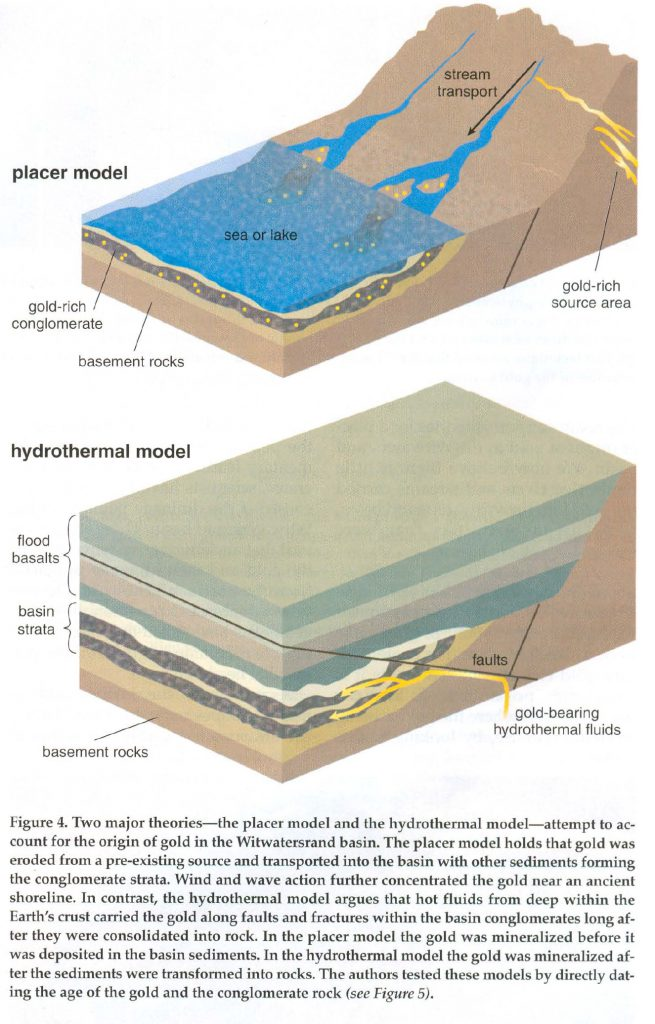 Models of gold emplacement in the Witswaterand basin - From Kirk Et al in American scientist N. 505 2003
