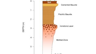 Photo of Lateritic Bauxite Deposits – Our Largest Source of Aluminum