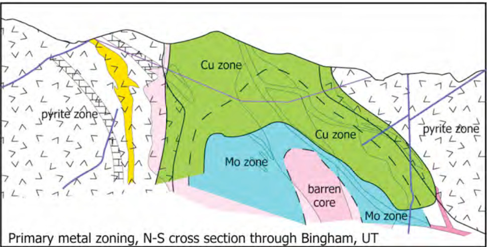 Cross section through Bingham Canyon showing the Copper near surface and the Molybdenum at depth