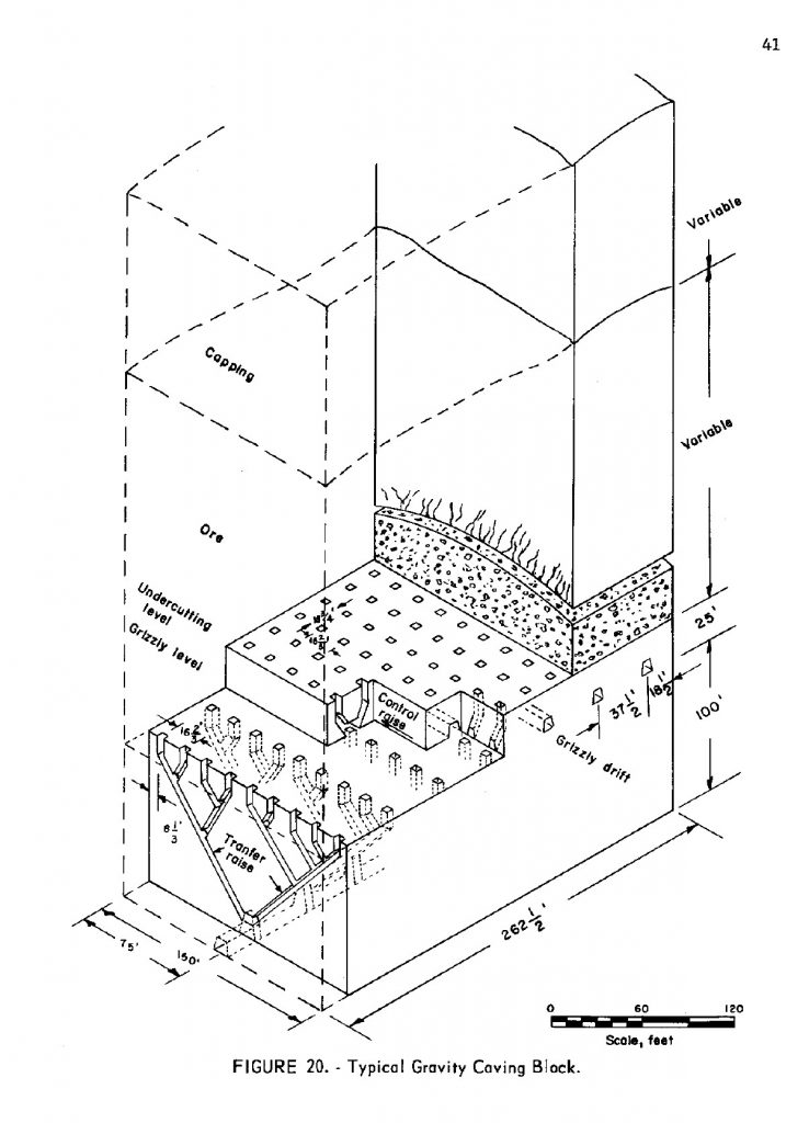 Block (Gravity) Caving diagram showing the undercut, Grizzly and main haulage levels. Note the numerous shafts connecting the levels. From - Hardwick IC 8271 1965