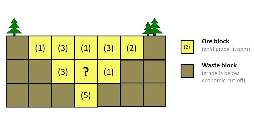 A simplified block model of the type used to estimate mineral reserves and resources.