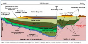 "Cross Section of the Bushveld Intrusive Complex in South Africa - note how platinum rich ""Merensky Reef"" dips toward the centre from the surface - From Ivanhoe mines 2015 Prefeasibility  Study"