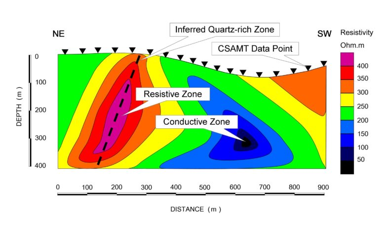 CSAMT line profile (NE-SW) showing electrically resistive and conductive zones.