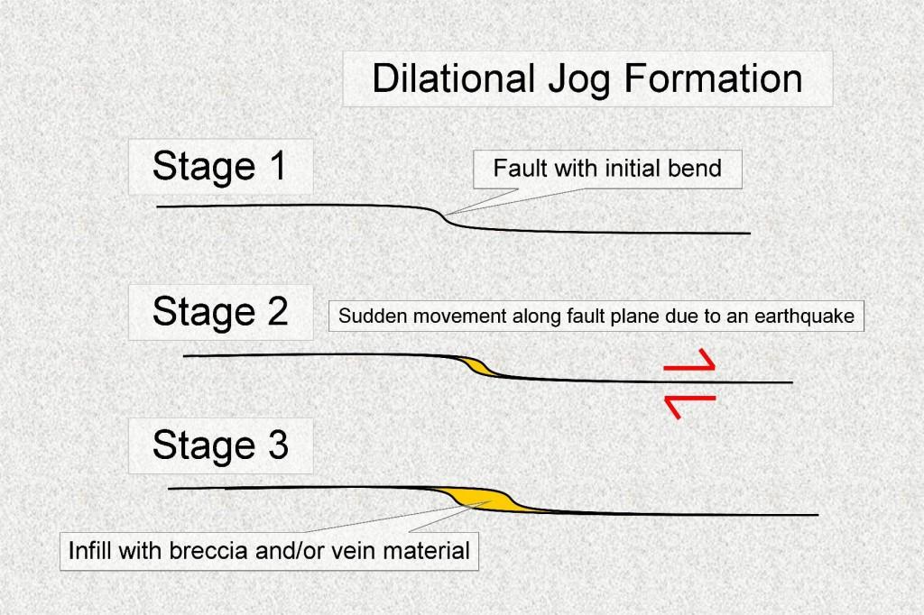 Dilational Fault Jog