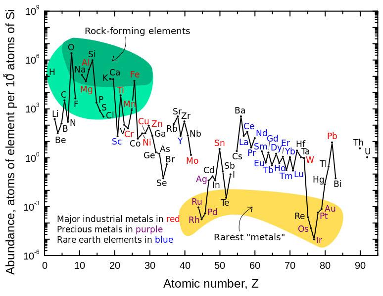 Relative abundance of elements in the Earth's upper crust.