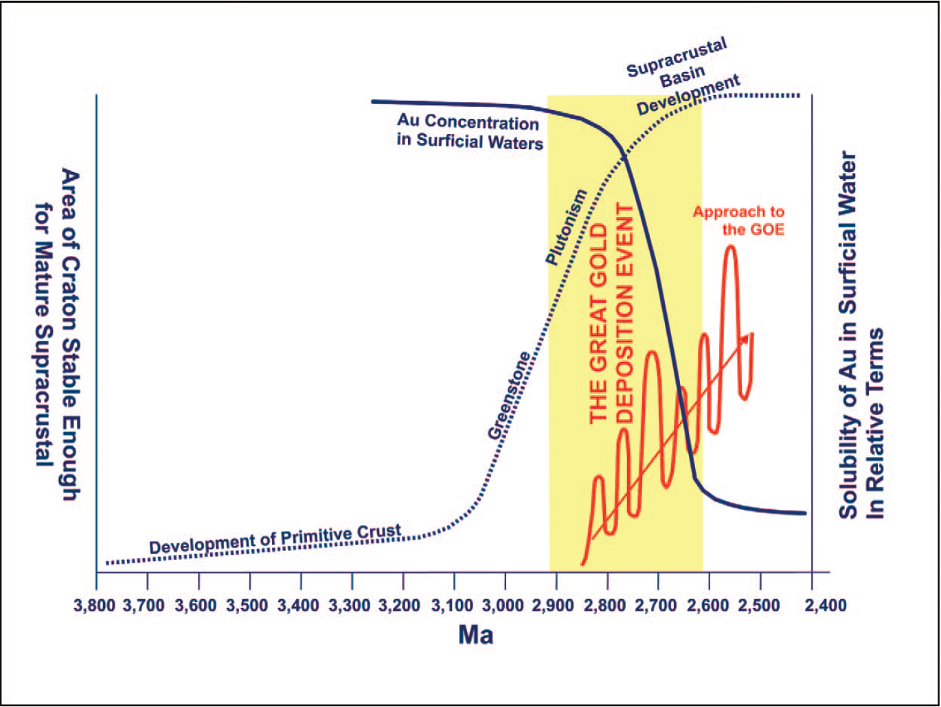 Diagram of the gold deposition event showing the decline in gold in water correlating with the rise of continents. From Horsecroft et al 2011