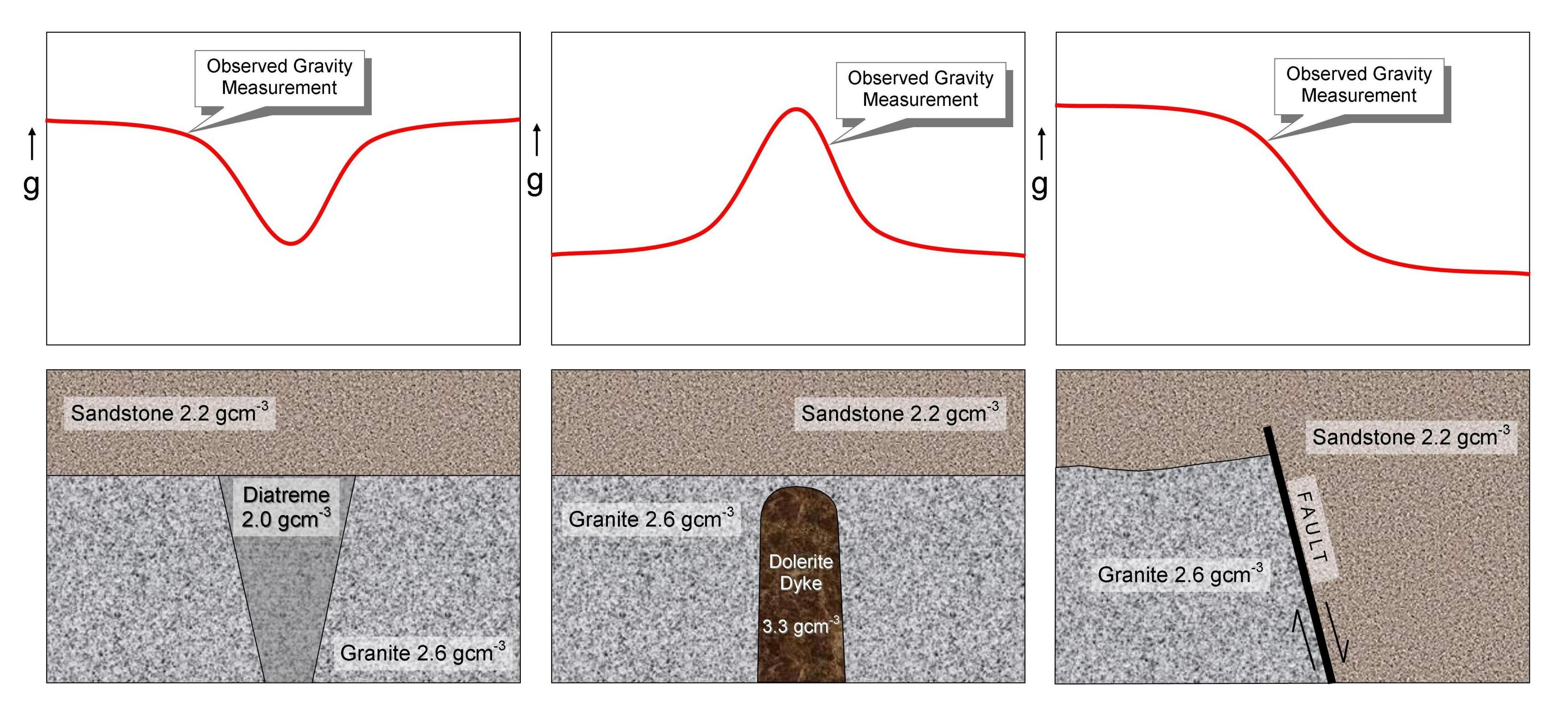 Relative variation in observed gravity readings over different geological structures.