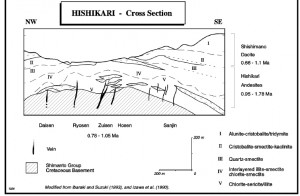 Cross Section of the Hishikari Deposit - Short course manual: Southwest Pacific rim gold-copper systems: Structure, alteration and mineralization, G Corbett & T Leach, 5/97 Edn.