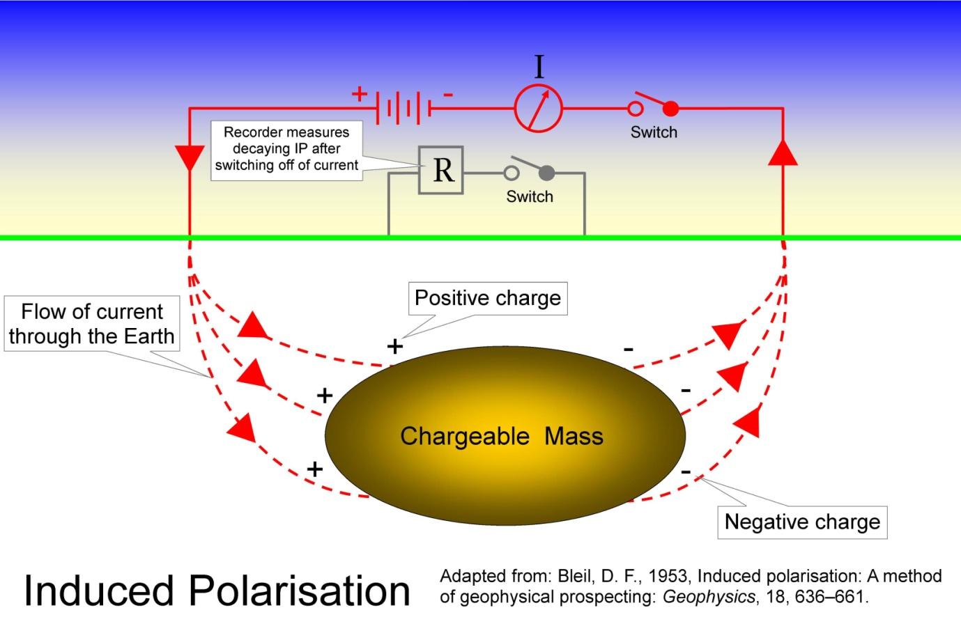 resistivity and induced polarisation surveys