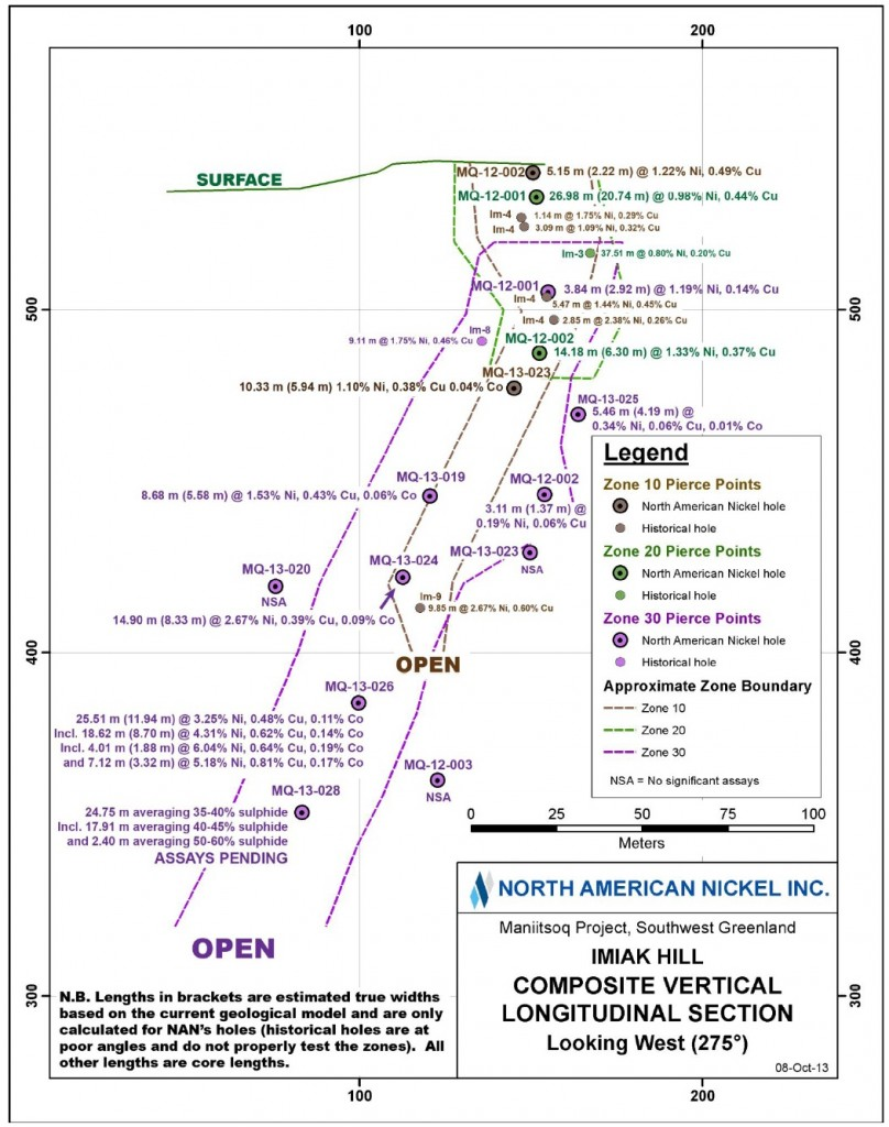 Long section of drilling at Imiak Hill