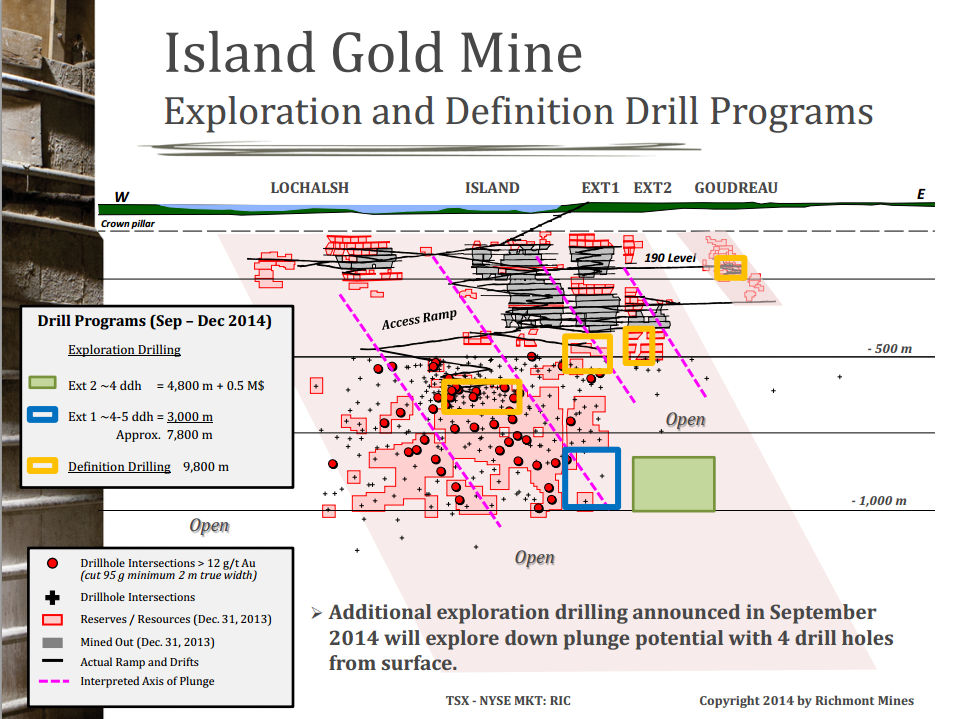 Cross section of the planned definition and exploration drill program for 2014