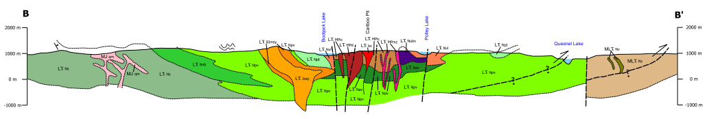 A geologic cross section of the Mount Polley deposit. The red portions represent the magma bodies, while the green represent volcanic rock