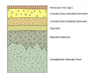 Nickel Laterite Cross Section