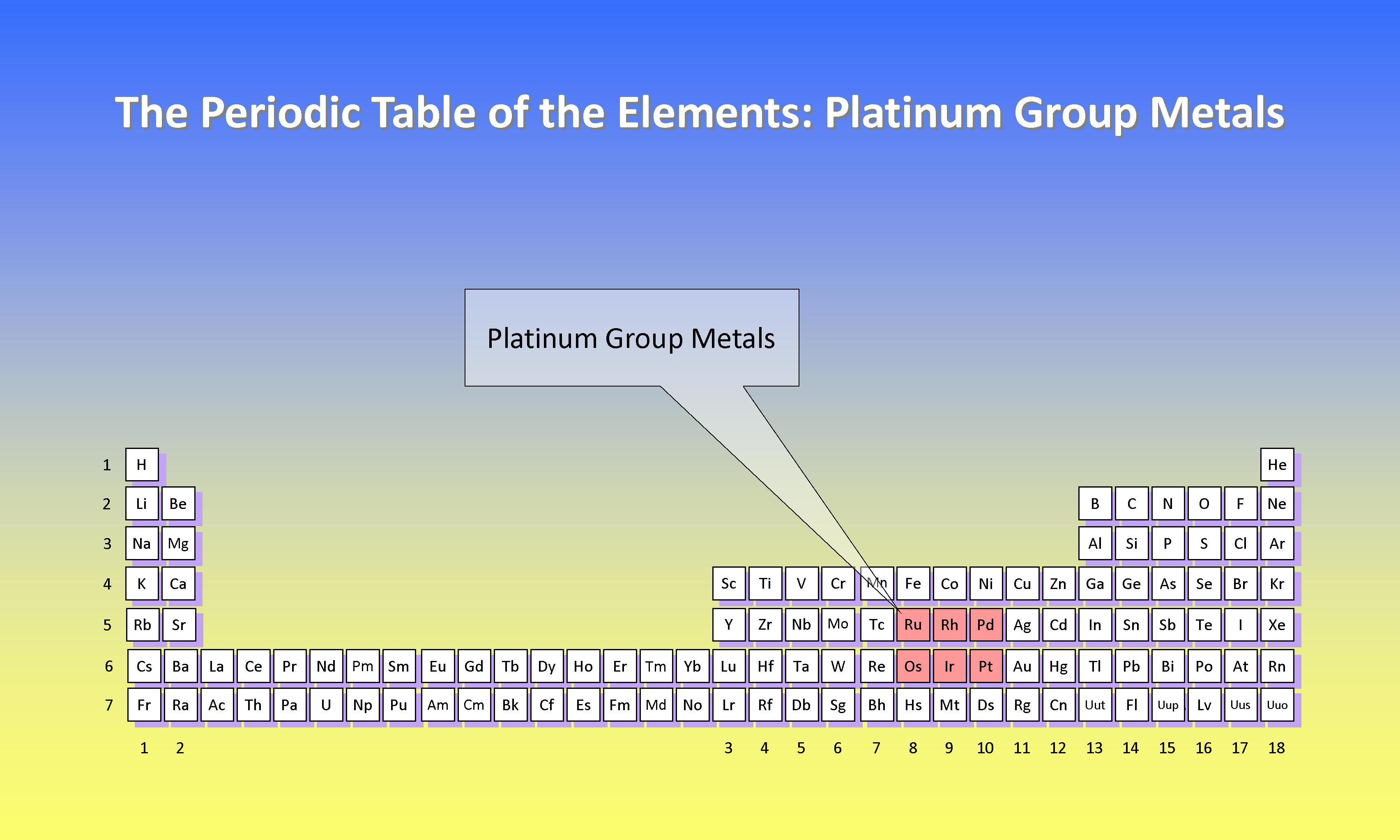 The location of the platinum group metals in the periodic table of the elements.