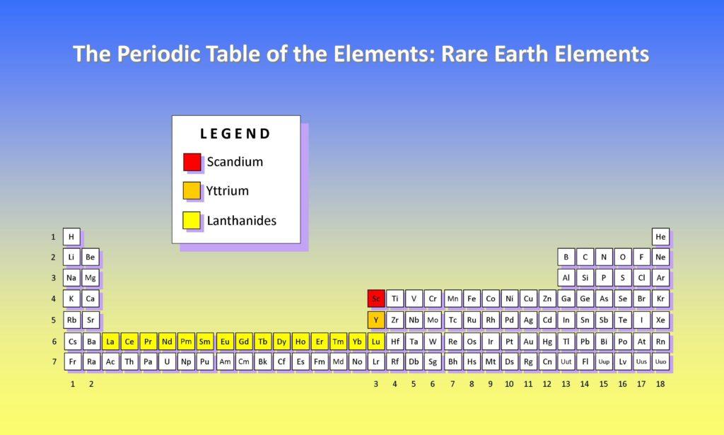 PeriodicTable_REE
