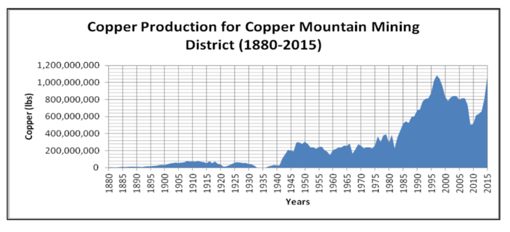 Annual Cu production from the Morenci (Copper Mountain) mining district.