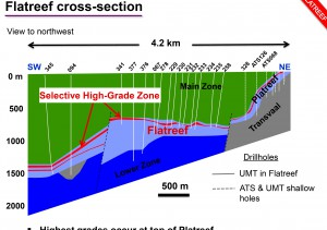 Cross section of the Platreef deposit. Note how it is thin near surface but after crossing  a fault (dotted line) it widens dramatically, and goes from steeply dipping to nearly flat. - From Ivanhoe mines 2013 presentation