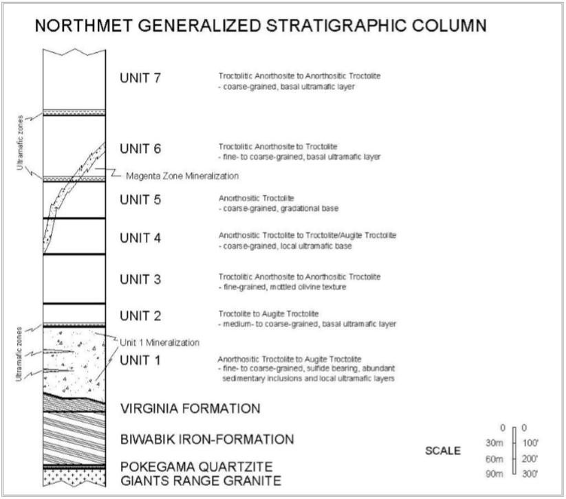 A stratigraphic (vertical slice) of the Polymet deposit