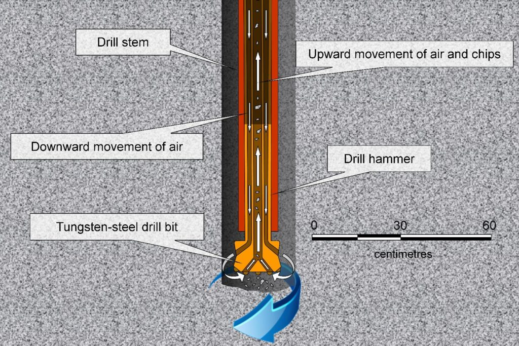 A sketch of an RC drill stem showing the drill bit and hammer. The direction of air flow is shown with white arrows. The blue arrow represents the rotation of the drill string.