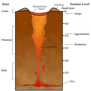 """Idealized cross-section of a kimberlite pipe. Xenoliths are foreign rock fragments """"dragged along"""" from great depths during the volcanic eruption. Xenocrysts are individual foreign mineral crystals. Diamonds and other KIMs are xenocrysts. Image CC"""