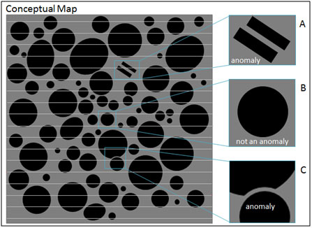 Conceptual map showing horizontal survey lines with different types of targets. Targets A and C are anomalies since they are clearly not common in the map while target B is very common and should not be classified as an anomaly. The line spacing is a crucial property that defines the types of anomalies that can be detected.