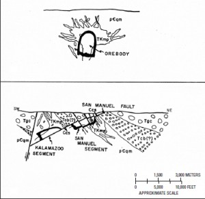 From Lowell and Guilbert 1970 showing the original position and offset of the San Manuel and Kalamazoo segments