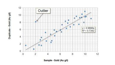 Photo of QA/QC of Geochemical Data