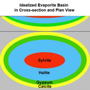 Idealized evaporation patterns of a closed salt water basin. Note that sylvite is the last mineral to precipitate, while calcite is the first