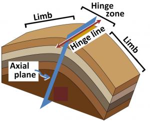 Geometry of a fold. Image CC
