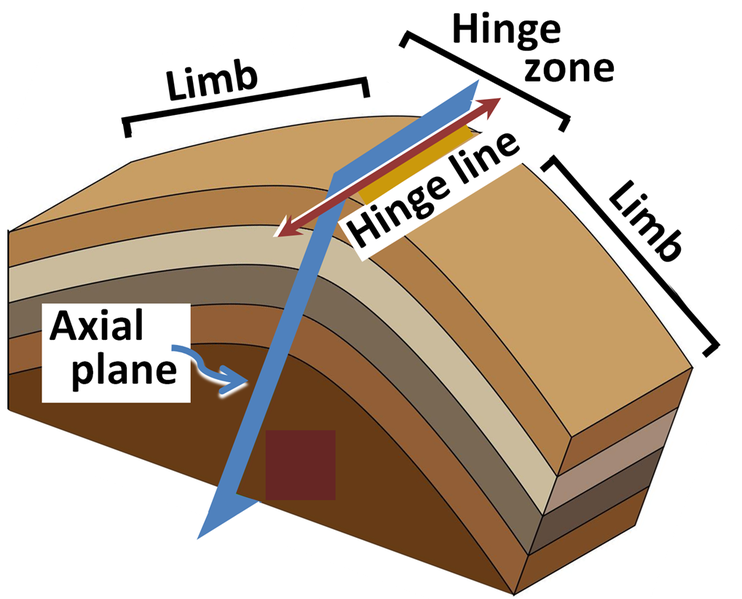 Folding  Faulting And Mineralization