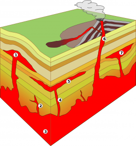 Basic types of igneous instrusions: 1. laccolith, 2. small dike, 3. batholith, 4. dike, 5. sill, 6. volcanic pipe, 7. lopolith