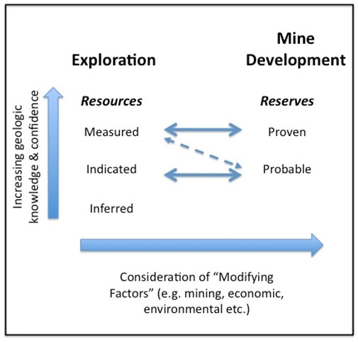 Resources and Reserves: The relationships between the five groups of asset reporting.