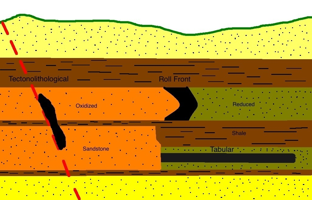 The three main types of sandstone deposits (in black): Roll Front, Tabular and Tectonological.