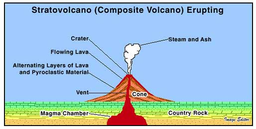 Internal Structure of a Stratavolcano