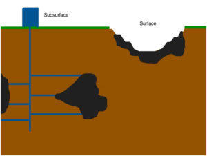 "Figure 1: Examples of the two main categories of mining. The surface technique on the right is an examples of an open-pit mine, while the subsurface technique on the left is an example of a vertical mine shaft with horizontal ""drifts""."
