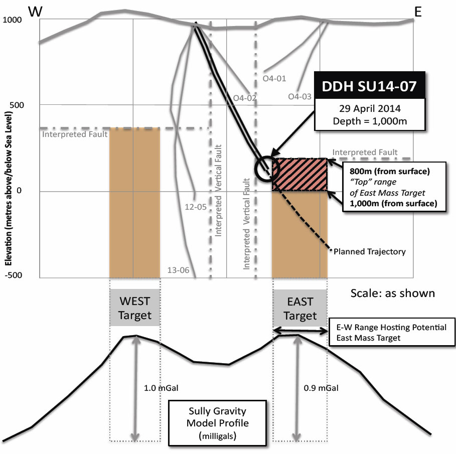 Simplified drilling update and gravity interpretation cross-section from Santa Fe Metals.