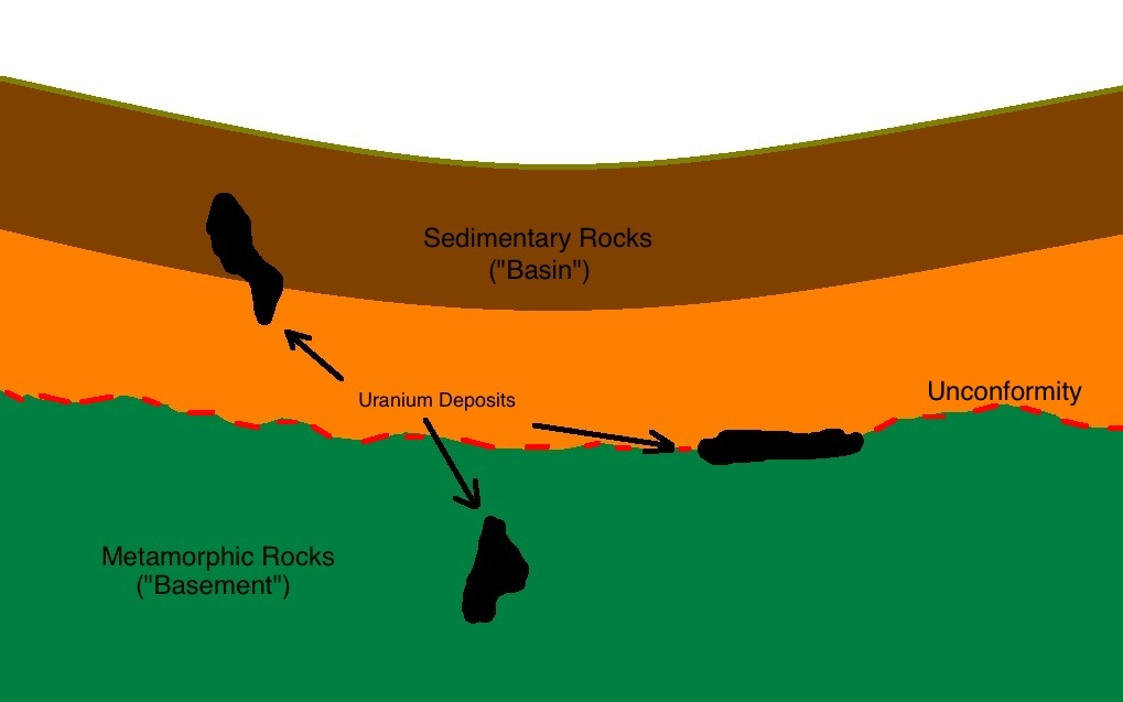 Uranium deposits occurring at or near an unconformity between basin sedimentary rocks and basement metamorphic rocks.