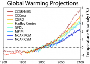 Temperature predictions from some climate models on the IPCC Third Assessment Report.  Image Credit: CC.
