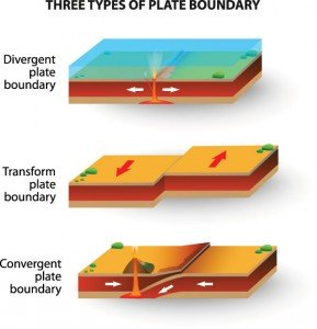 Three types of plate boundaries: Convergent, Transform and Divergent.